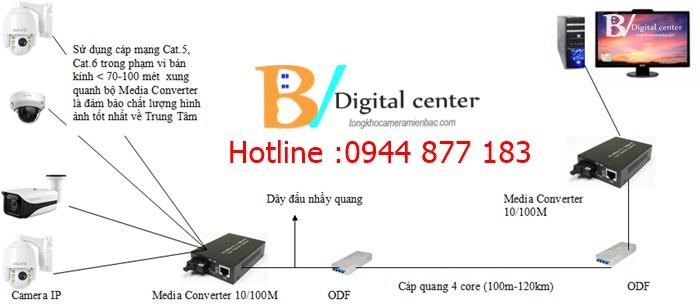 Giải pháp lắp đặt camera IP dùng dây quang