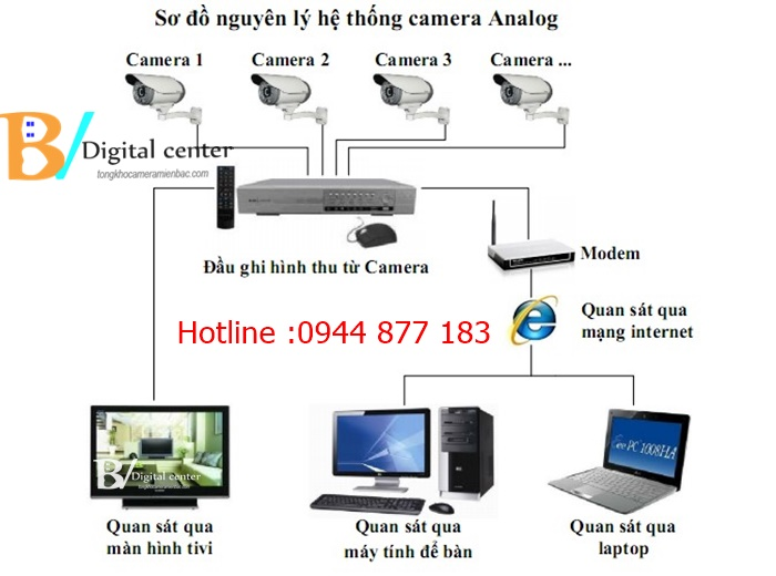 Hướng dẫn lắp đặt camera quan sát bộ camera analog HD